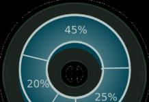 jak się liczy procenty